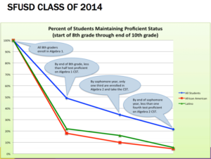 SFUSD 2014 8-10 grade Proficiency