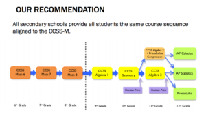 SFUSD Proposed Math Sequence