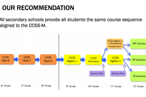 Common Core Aligned Math Means Big Changes to SFUSD's Current Course Sequence