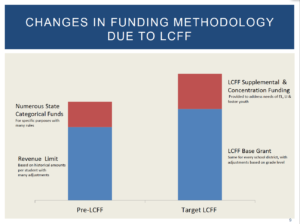 From SFUSD Update on Budget Topics presentation (Click to enlarge.)